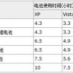 Lenovo: Windows Vista Battery Life Shorter and Uses More Power Than Windows XP