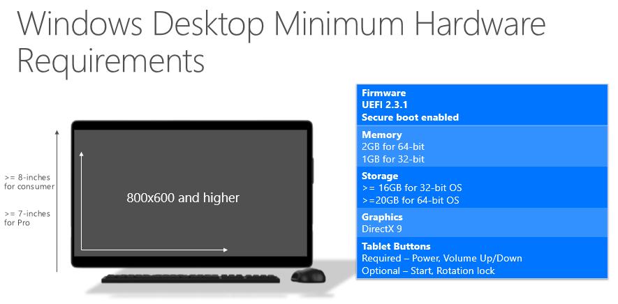 Windows 10 Desktop System Requirements