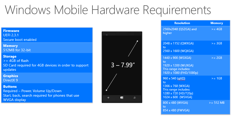 Windows 10 Mobile System Requirements