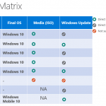 Windows 10 Supported Upgrade Paths (Upgrade Matrix)