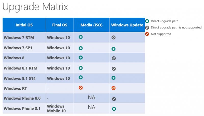 windows-10-upgrade-matrix-800x454.png