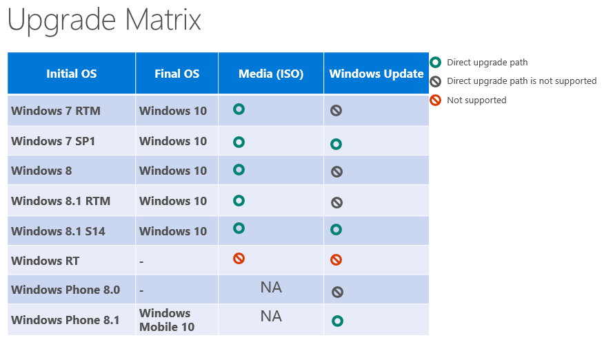 Windows 10 Upgrade Matrix