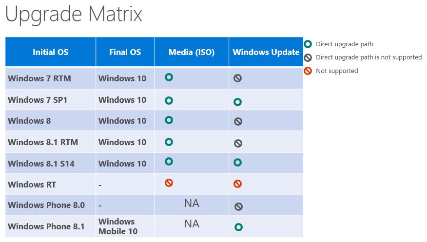 Сравнение редакций Windows 8 1 - Заметки о Windows