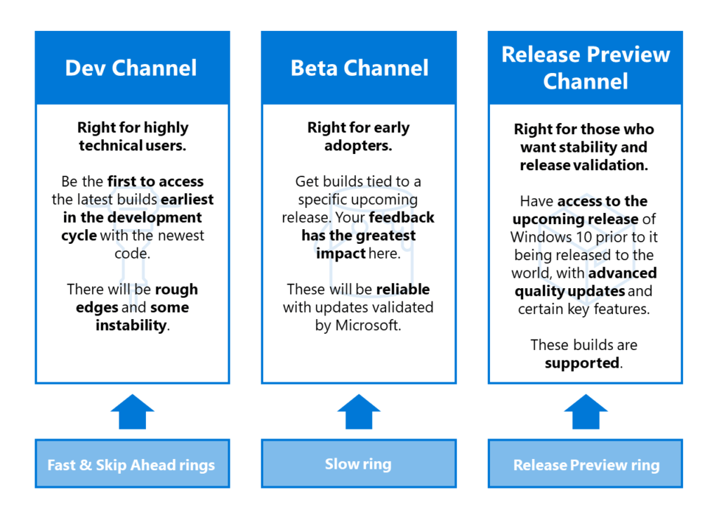 Windows Insider Channels from Rings