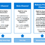 Windows Insider Channels (Dev, Beta & Release Preview) to Replace Rings